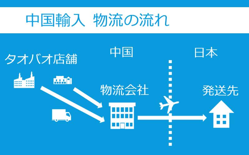 中国輸入 物流の流れ